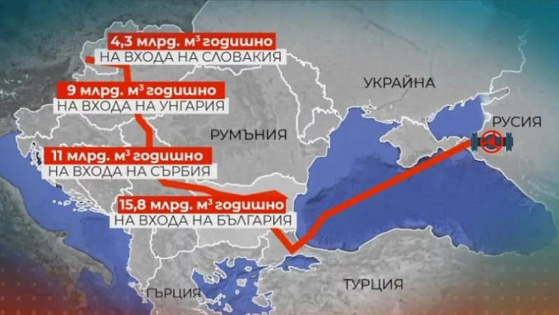 Балкански поток, съдба, Северен поток-2
