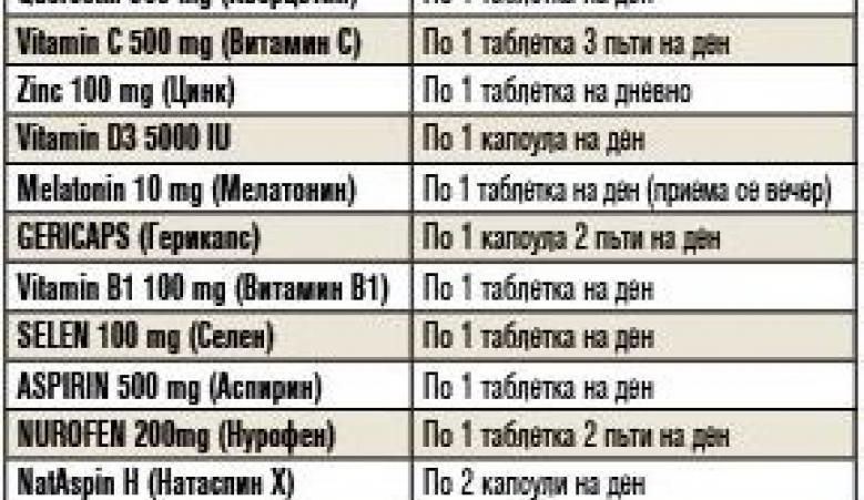 Български медици, препоръчват, протокол, домашно лечение, вирус,  COVID-19