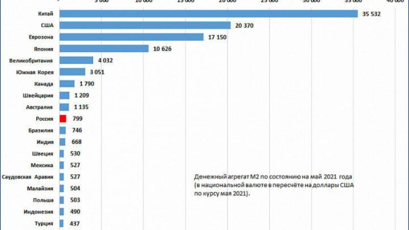 Списък, страни, парична маса